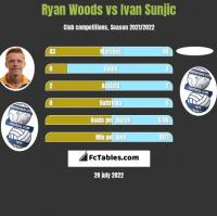 Ryan Woods vs Ivan Sunjic h2h player stats