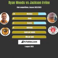 Ryan Woods vs Jackson Irvine h2h player stats