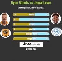 Ryan Woods vs Jamal Lowe h2h player stats