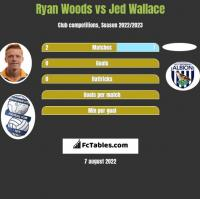 Ryan Woods vs Jed Wallace h2h player stats