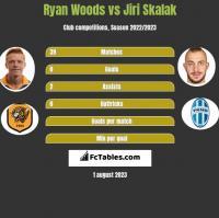 Ryan Woods vs Jiri Skalak h2h player stats