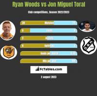 Ryan Woods vs Jon Miguel Toral h2h player stats