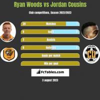 Ryan Woods vs Jordan Cousins h2h player stats