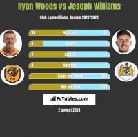 Ryan Woods vs Joseph Williams h2h player stats