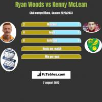 Ryan Woods vs Kenny McLean h2h player stats