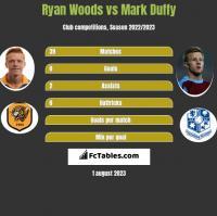 Ryan Woods vs Mark Duffy h2h player stats
