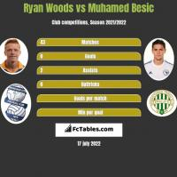 Ryan Woods vs Muhamed Besić h2h player stats