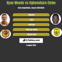 Ryan Woods vs Oghenekaro Etebo h2h player stats