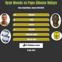 Ryan Woods vs Pape Alioune Ndiaye h2h player stats