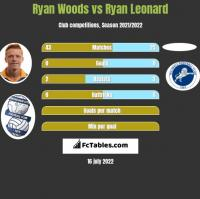 Ryan Woods vs Ryan Leonard h2h player stats