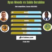 Ryan Woods vs Saido Berahino h2h player stats