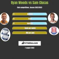 Ryan Woods vs Sam Clucas h2h player stats