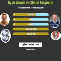 Ryan Woods vs Shane Ferguson h2h player stats