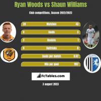 Ryan Woods vs Shaun Williams h2h player stats
