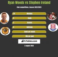 Ryan Woods vs Stephen Ireland h2h player stats