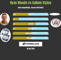 Ryan Woods vs Callum Styles h2h player stats