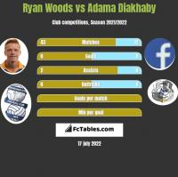 Ryan Woods vs Adama Diakhaby h2h player stats