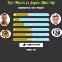 Ryan Woods vs Jayson Molumby h2h player stats