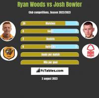 Ryan Woods vs Josh Bowler h2h player stats