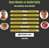 Ryan Woods vs Daniel Batty h2h player stats