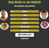 Ryan Woods vs Joe Gelhardt h2h player stats