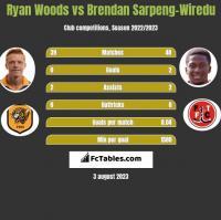 Ryan Woods vs Brendan Sarpeng-Wiredu h2h player stats