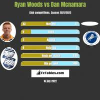 Ryan Woods vs Dan Mcnamara h2h player stats