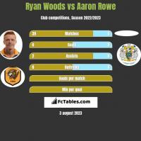 Ryan Woods vs Aaron Rowe h2h player stats