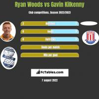 Ryan Woods vs Gavin Kilkenny h2h player stats