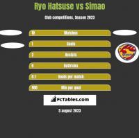 Ryo Hatsuse vs Simao h2h player stats