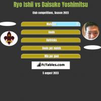 Ryo Ishii vs Daisuke Yoshimitsu h2h player stats