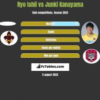 Ryo Ishii vs Junki Kanayama h2h player stats