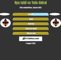 Ryo Ishii vs Yuto Shirai h2h player stats