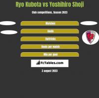 Ryo Kubota vs Yoshihiro Shoji h2h player stats