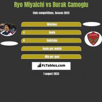 Ryo Miyaichi vs Burak Camoglu h2h player stats