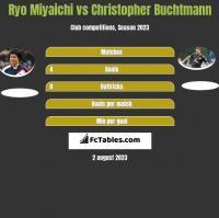 Ryo Miyaichi vs Christopher Buchtmann h2h player stats