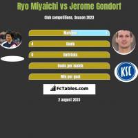 Ryo Miyaichi vs Jerome Gondorf h2h player stats