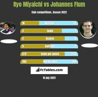 Ryo Miyaichi vs Johannes Flum h2h player stats
