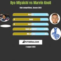 Ryo Miyaichi vs Marvin Knoll h2h player stats