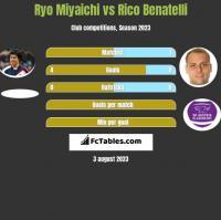 Ryo Miyaichi vs Rico Benatelli h2h player stats