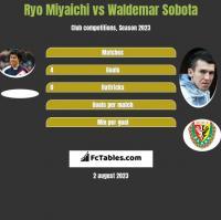 Ryo Miyaichi vs Waldemar Sobota h2h player stats