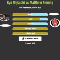 Ryo Miyaichi vs Matthew Penney h2h player stats