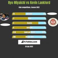 Ryo Miyaichi vs Kevin Lankford h2h player stats