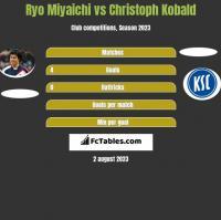 Ryo Miyaichi vs Christoph Kobald h2h player stats