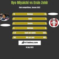 Ryo Miyaichi vs Ersin Zehir h2h player stats