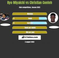 Ryo Miyaichi vs Christian Conteh h2h player stats