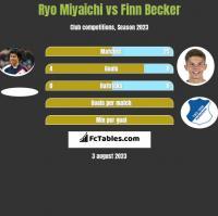 Ryo Miyaichi vs Finn Becker h2h player stats