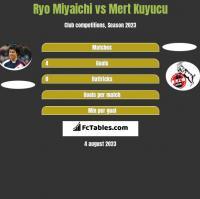 Ryo Miyaichi vs Mert Kuyucu h2h player stats