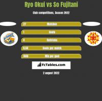 Ryo Okui vs So Fujitani h2h player stats
