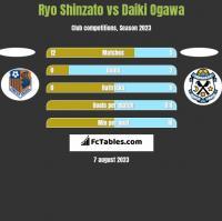 Ryo Shinzato vs Daiki Ogawa h2h player stats